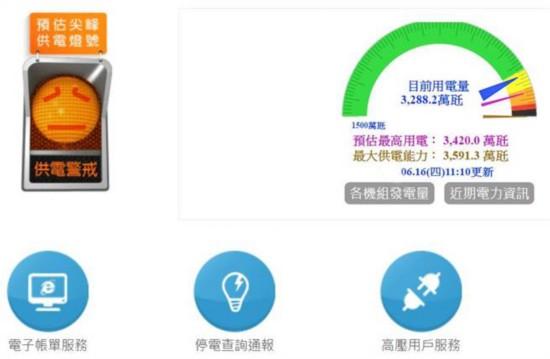 台北气温飙到37度 台电进入供电警戒状态