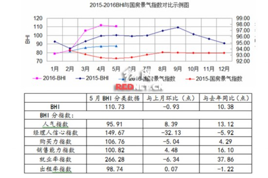 5月全国建材家居市场景气指数示意图。