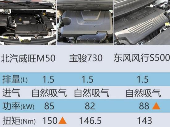北汽威旺旗舰MPV将上市 采用大嘴式前脸-图5