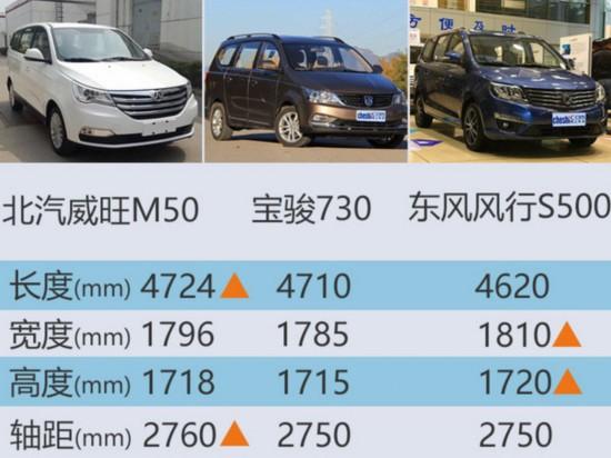 北汽威旺旗舰MPV将上市 采用大嘴式前脸-图3