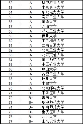 武书连2016中国大学各学科门类100强