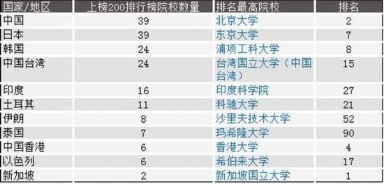 英媒亚洲大学排名出炉:北大第二清华第五