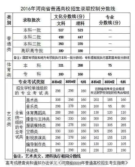 2016年河南高考分数线公布 一本:文科517分 理