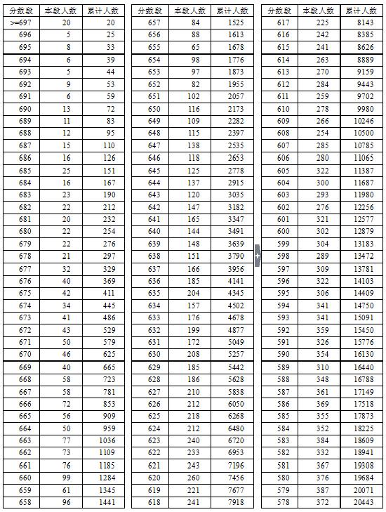 2016年湖北省v教程教程总分一分一段表(规则类)理工et成绩客多多淘宝采集图片
