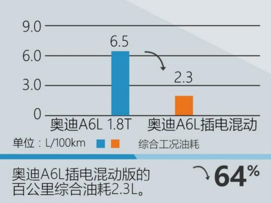 """奥迪A6L""""插电""""版将上市 百公里油耗2.3L-图4"""