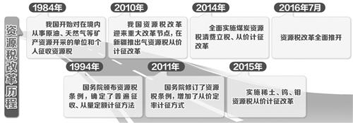申博sunbet_资源税改革7月起全面推开_申博免费试玩__助推地方税体系重塑--
