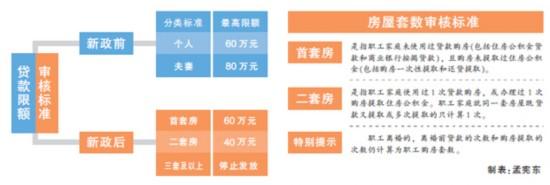 """天津:一批新规7月1日起施行商品房没""""准入证""""不能办入住"""