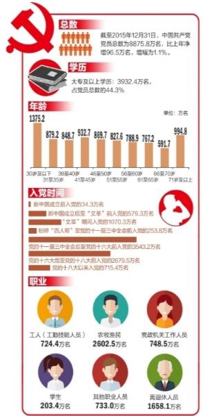 中国共产党党员截至2015年底总数达8875.8万名