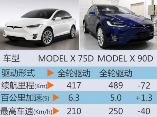 特斯拉入门版SUV正式开放预定 售84.1万-图5