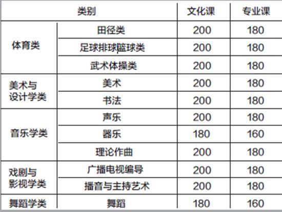 甘肃省高考体育艺术类本科线及高职 专科 批参考线公布