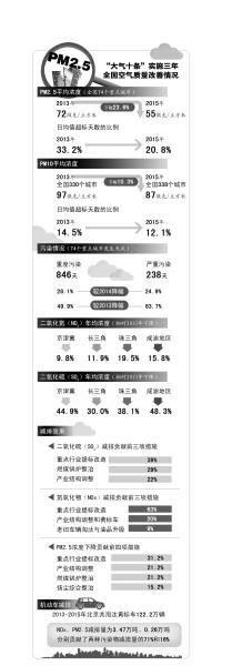 """""""大气十条""""中期报告:北京PM2.5下降不足1/3"""