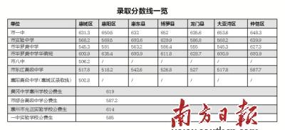 惠州市直高中录取分数线划定