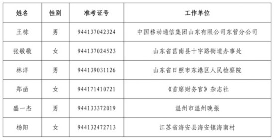中国作家协会2013年拟录用机关工作人员情况表