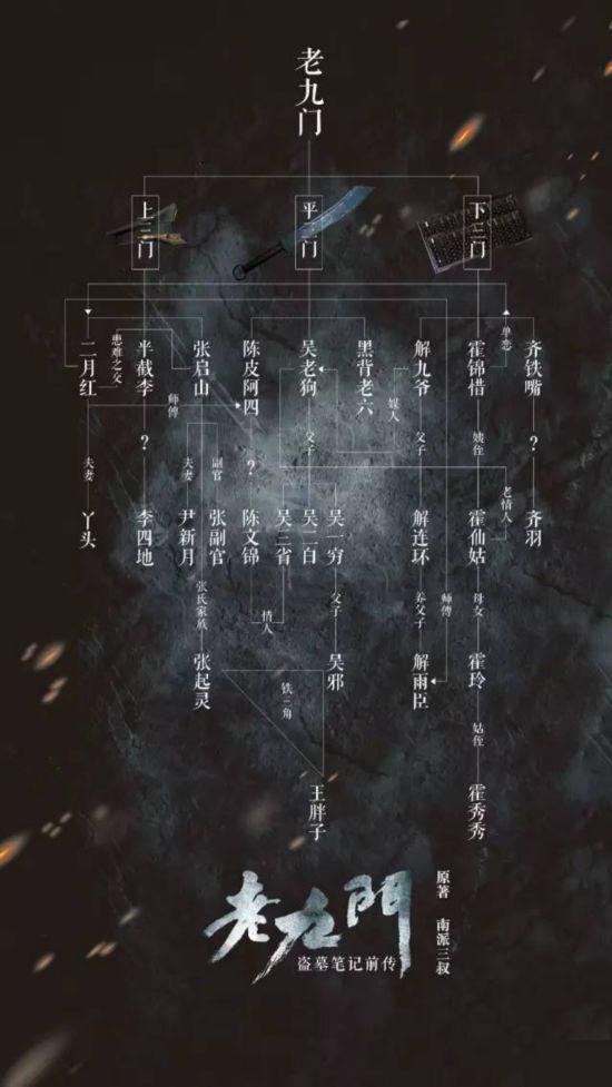 老九门最全人物介绍 他们与盗墓笔记中人物有何关系(组图)