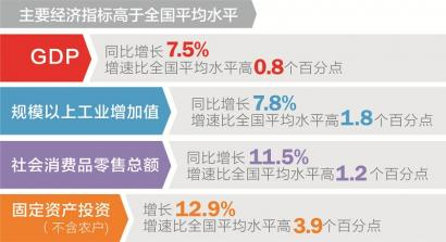 2013上半年四川gdp_上半年四川GDP同比增长7.5%