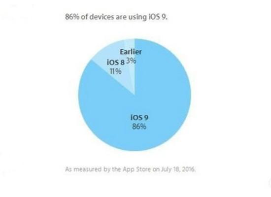 最后疯狂!苹果iOS 9系统份额升至86%