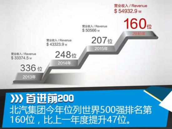 北汽集团世界500强排行升47位 再创新高-图1