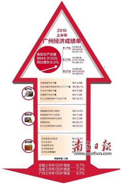 2019年中国广州经济形势分物_2011年中国广州经济形势分析与预测