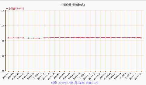 7月第四周叠石桥家纺制成品价格指数下跌0.03%