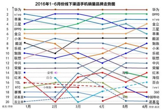 6月份线下畅销手机排行:华为居首 苹果跌出前