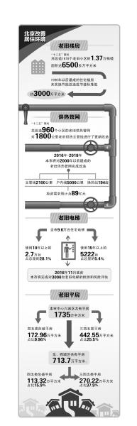 北京风险评估3000台老旧电梯