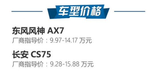 SUV典范之争 东风风神AX7对长安CS75-图2