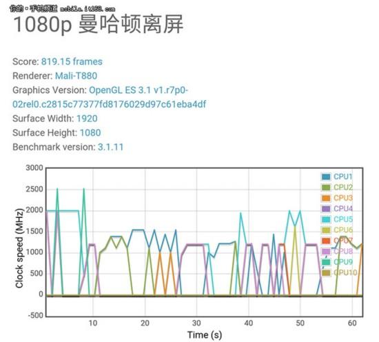 Helio X25处理器简析