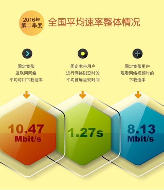 工信部:中国宽带网速正式突破10M大关