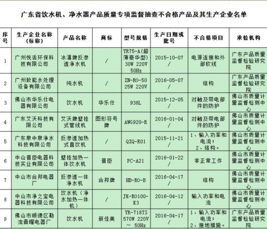 广东抽查电烤箱不合格发现率达34%