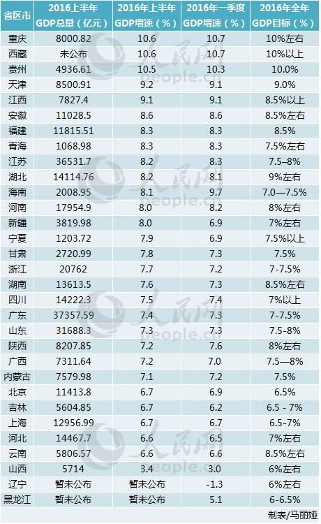 """2011安徽各市gdp_25省区市公布上半年GDP数据安徽等13省进入""""万亿俱乐部"""""""