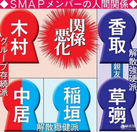 SMAP 杰尼斯 解散 木村拓哉 香取慎吾