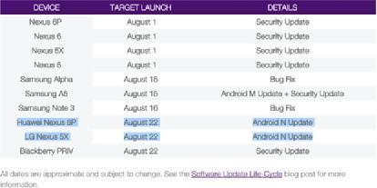 Android7.0预计22日发布:你能'吃'上吗?