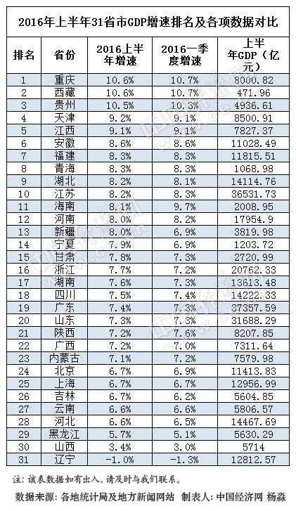 中国城市gdp排名2019_厉害 乌海上半年GDP增速名列国内前十