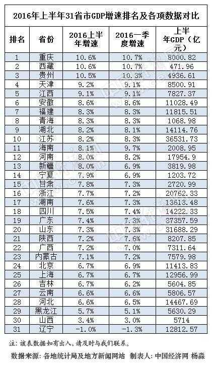 福建省各省市gdp排名_2017年福建各市GDP排名 增速 9个市经济数据排行榜