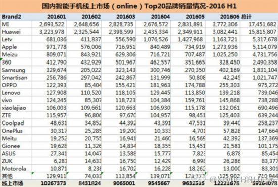 上半年国内手机销量排行 华为综合第一