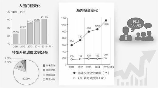 中国民营企业500强发布 超七成加快转型升级进度