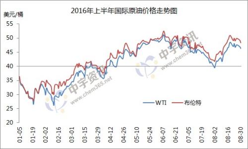 2016年上半年国际原油价格走势图。来源:中宇资讯