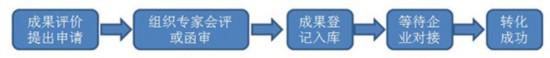 行业需求:科技成果评价需要定制服务配套