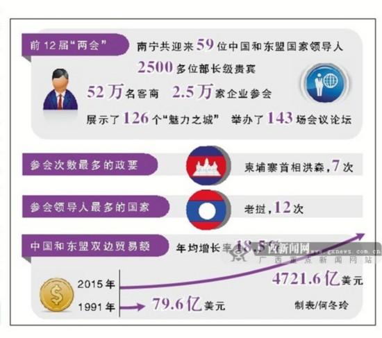 数字看盛会之一:哪些政要出席过中国-东盟博览会