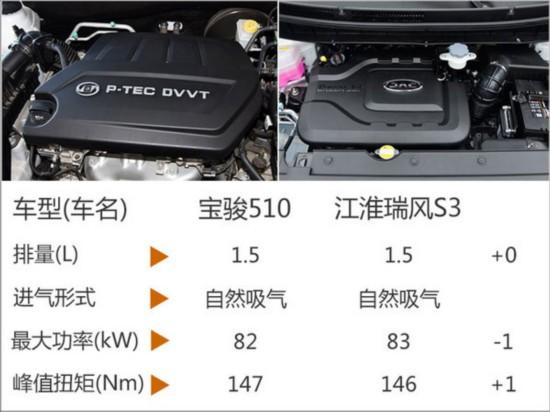 宝骏新款SUV油耗曝光 百公里最低仅5.2升-图6