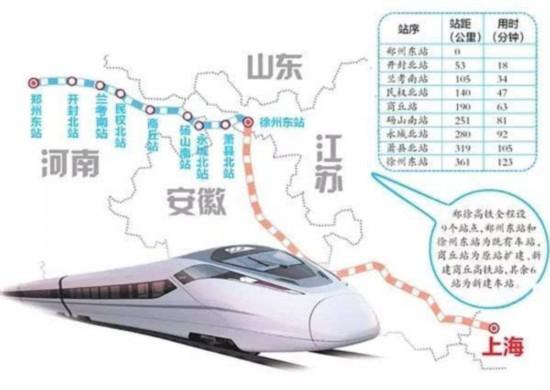 连接河南郑州和江苏徐州的郑徐高铁,10号正式开通运营-山东高铁向
