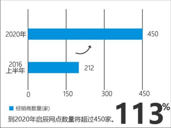 启辰4款全新车型将上市 涉及MPV/SUV等-图4