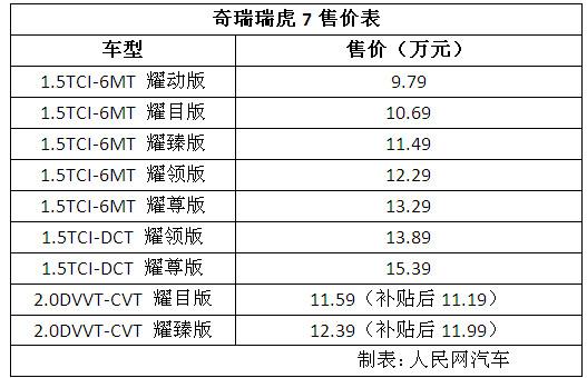 奇瑞全新瑞虎7正式上市 9万元起售