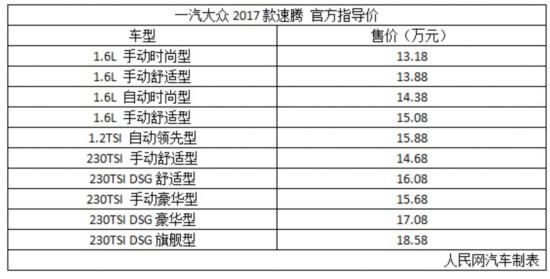 2017款速腾上市 售13.18-18.58万元