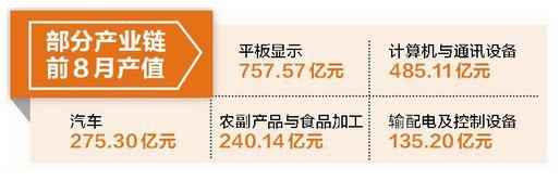 厦门实现GDP2407.44亿元 前8月增幅全省第二