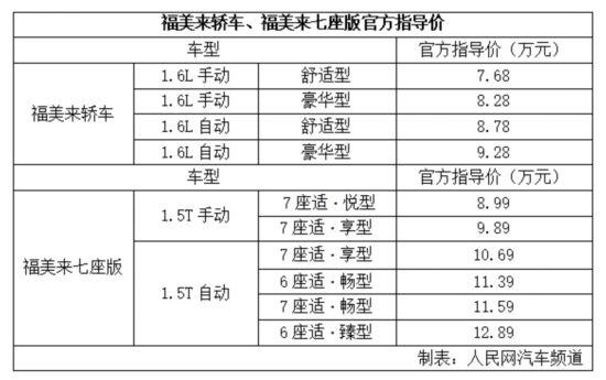福美来/福美来七座上市 7.68/8.99万