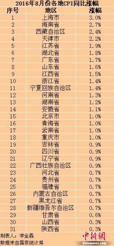 各地物价水平如何? 13省份8月份CPI涨幅跌破1%
