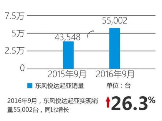 东风悦达起亚9月销量涨26% 将推新小型车-图2