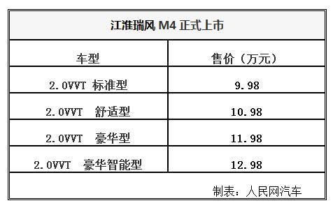 江淮瑞风M4正式上市 9.98-12.98万