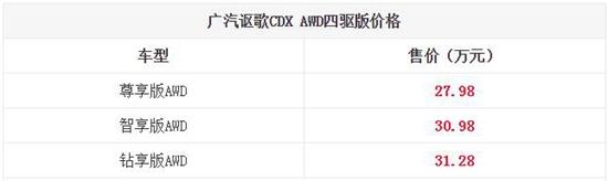 广汽讴歌CDX四驱版上市 27.98万起